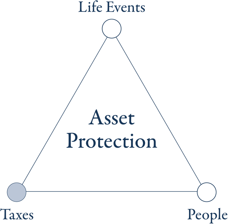Elementus Wealth asset protection